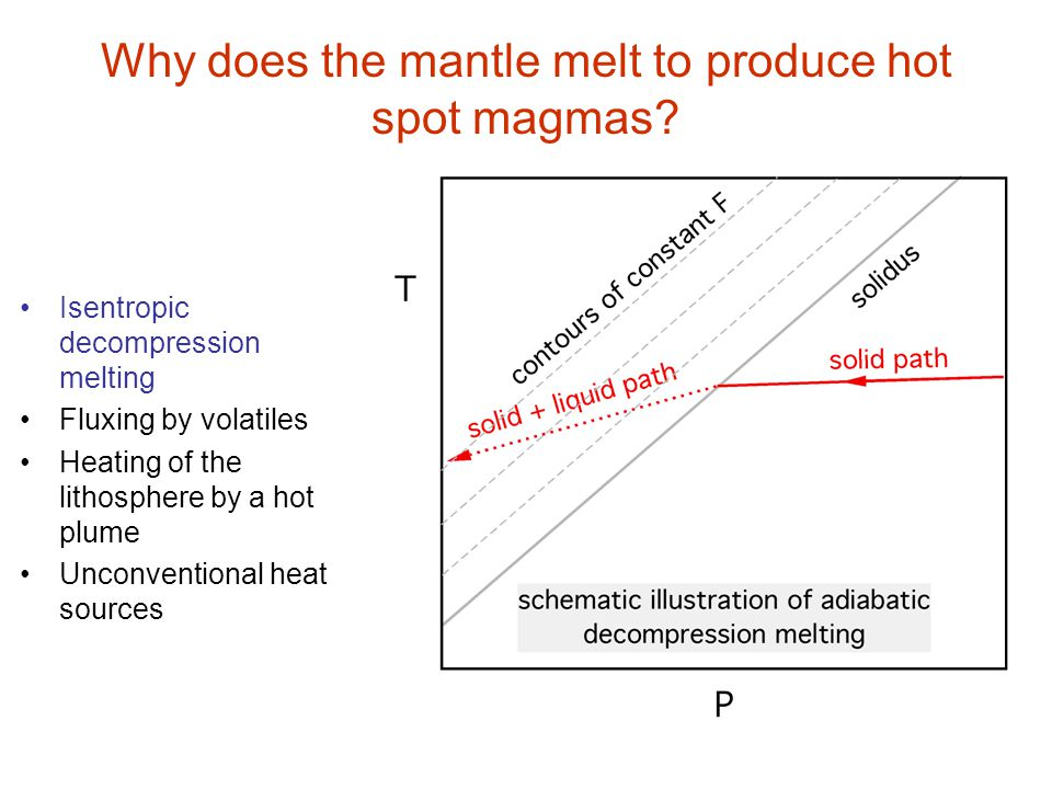 Why does the mantle melt to produce hot spot magmas? Isentropic decompression melting Fluxing by volatiles Heating of the lithosphere by a hot plume U