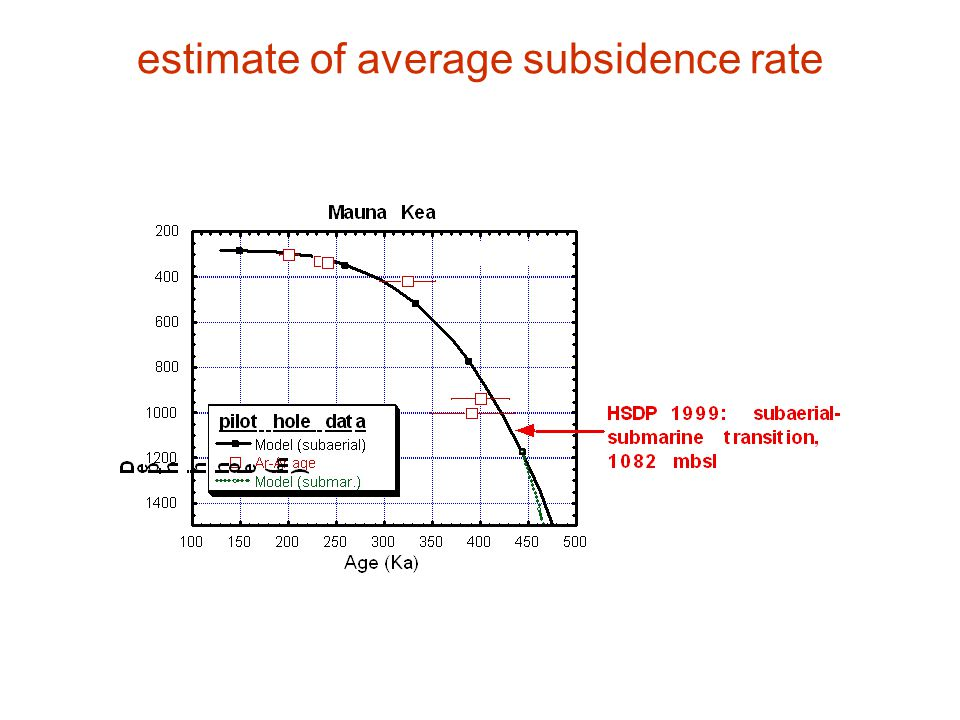 estimate of average subsidence rate