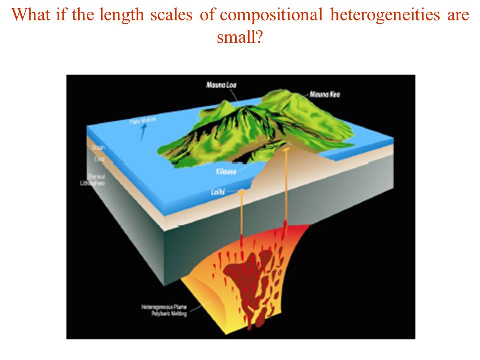 What if the length scales of compositional heterogeneities are small?