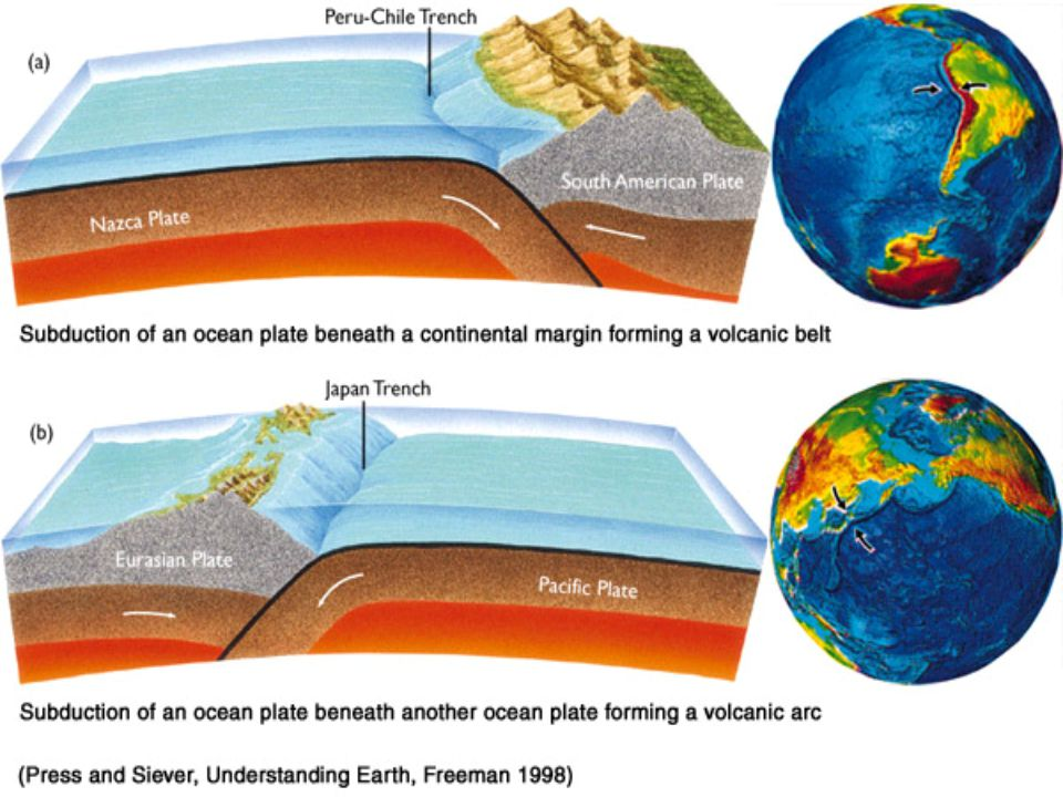 Subduction is a process where the ocean floor sinks back into the mantle at a deep ocean trench.