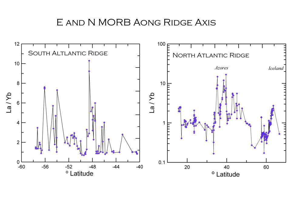 E and N MORB Aong Ridge Axis