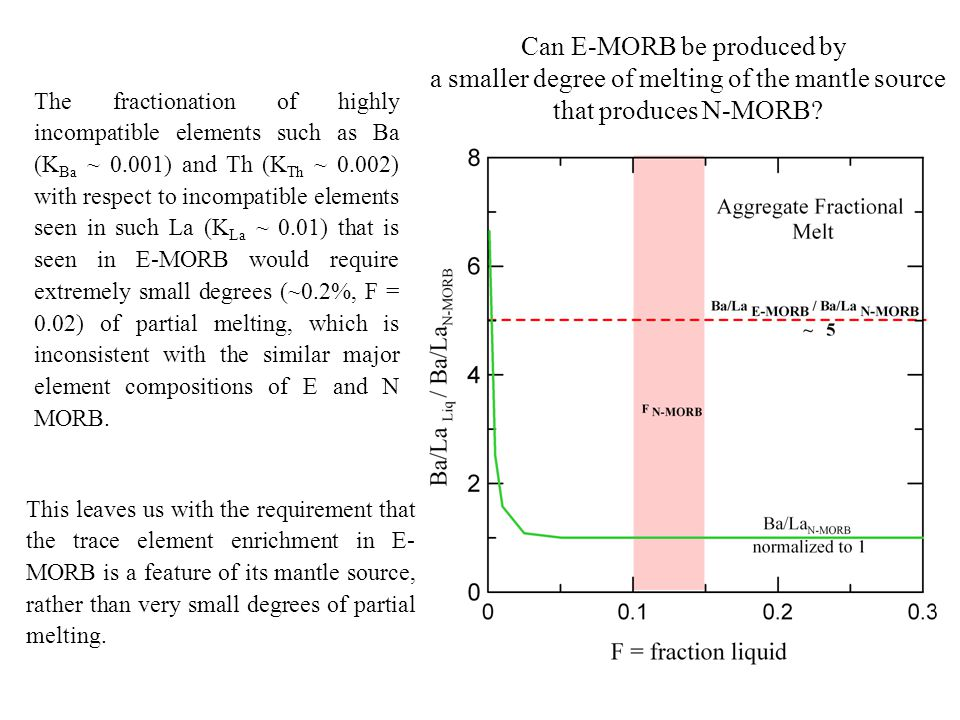 The fractionation of highly incompatible elements such as Ba (K Ba ~ 0.001) and Th (K Th ~ 0.002) with respect to incompatible elements seen in such La (K La ~ 0.01) that is seen in E-MORB would require extremely small degrees (~0.2%, F = 0.02) of partial melting, which is inconsistent with the similar major element compositions of E and N MORB.