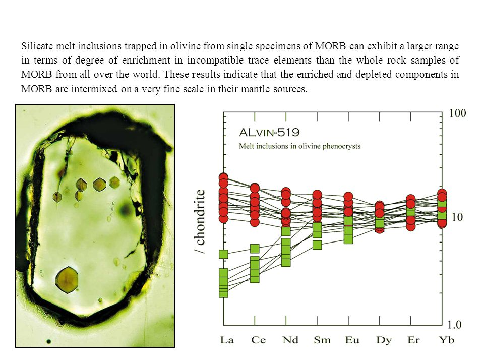 Silicate melt inclusions trapped in olivine from single specimens of MORB can exhibit a larger range in terms of degree of enrichment in incompatible trace elements than the whole rock samples of MORB from all over the world.