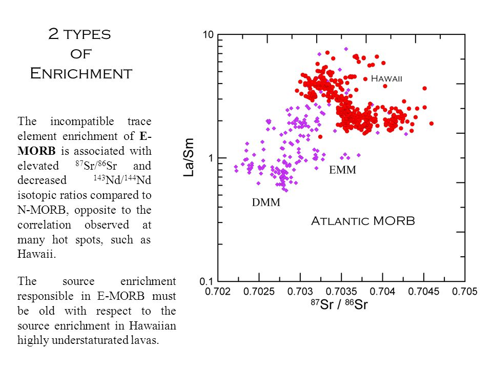 2 types of Enrichment The incompatible trace element enrichment of E- MORB is associated with elevated 87 Sr/ 86 Sr and decreased 143 Nd/ 144 Nd isotopic ratios compared to N-MORB, opposite to the correlation observed at many hot spots, such as Hawaii.