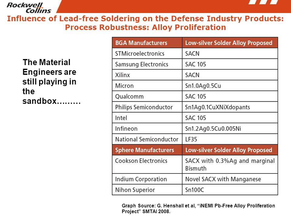 "Influence of Lead-free Soldering on the Defense Industry Products: Process Robustness: Alloy Proliferation Graph Source: G. Henshall et al, ""iNEMI Pb-"