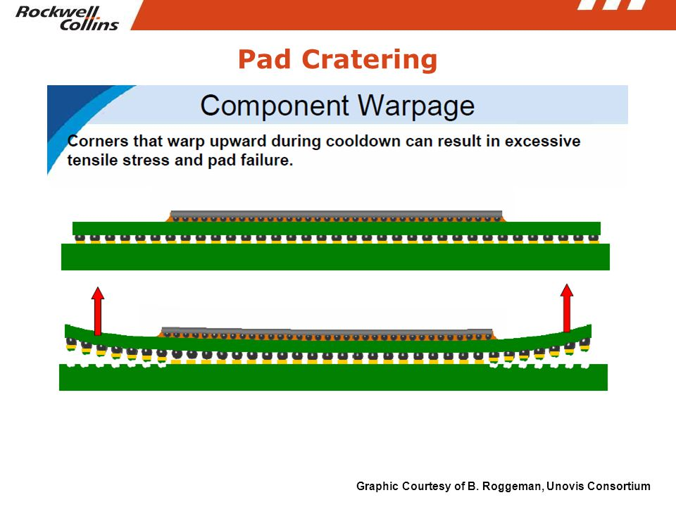 Pad Cratering Graphic Courtesy of B. Roggeman, Unovis Consortium
