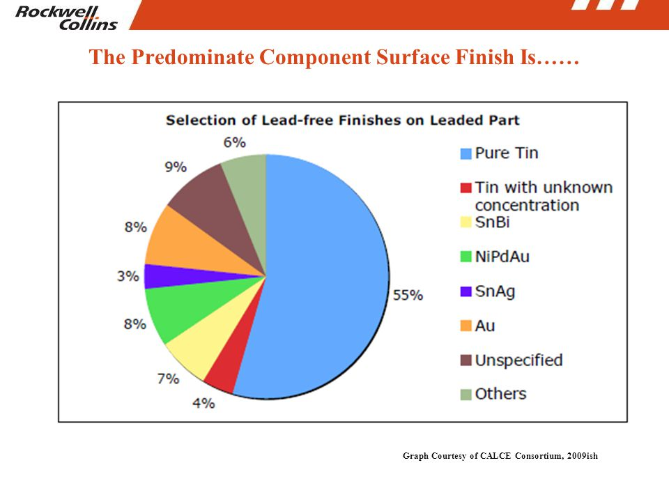 The Predominate Component Surface Finish Is…… Graph Courtesy of CALCE Consortium, 2009ish