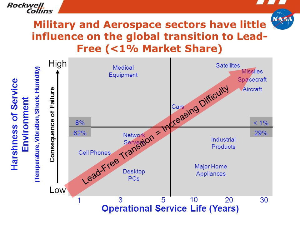 Operational Service Life (Years) < 1% 29% 8% 62% Medical Equipment Cars Satellites Missiles Aircraft Spacecraft Industrial Products Major Home Appliances Cell Phones Desktop PCs Network Servers Harshness of Service Environment (Temperature, Vibration, Shock, Humidity) Consequence of Failure High Low 1 5 33020 10 Lead-Free Transition = Increasing Difficulty Military and Aerospace sectors have little influence on the global transition to Lead- Free (<1% Market Share)
