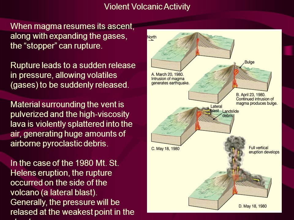 When magma resumes its ascent, along with expanding the gases, the stopper can rupture.