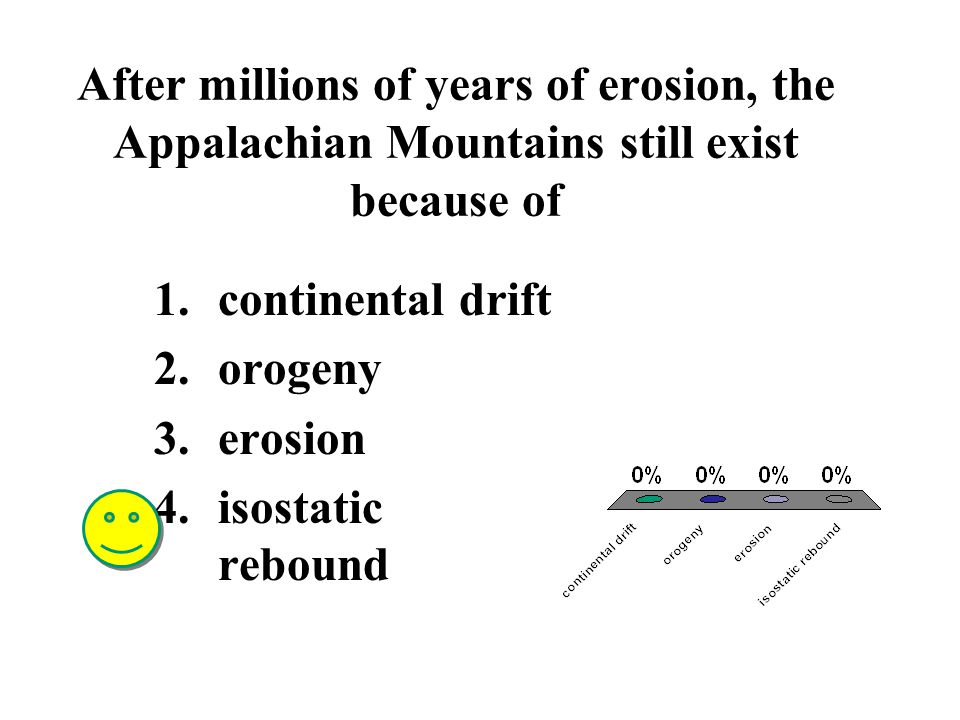 Uplifted mountains 1.form when a large region of Earth's crust rises up as a unit 2.have rocks that are not very deformed 3.are the result of erosional forces 4.all of the above