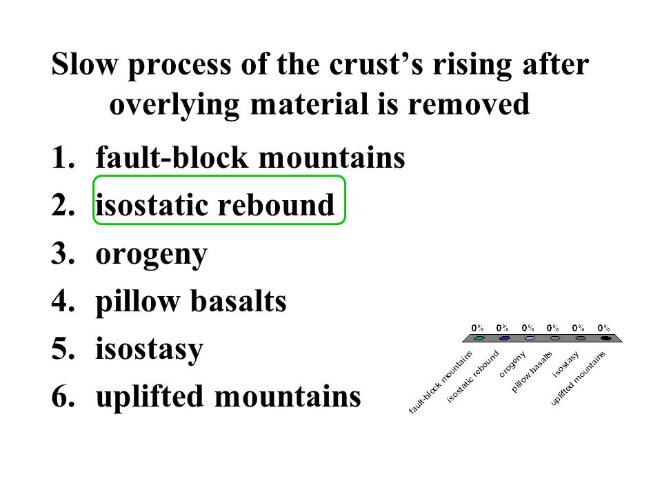 Condition of equilibrium whereby Earth's crust is balanced by the upward force of buoyancy and the downward force of gravity 1.fault-block mountains 2.isostatic rebound 3.orogeny 4.pillow basalts 5.isostasy 6.uplifted mountains
