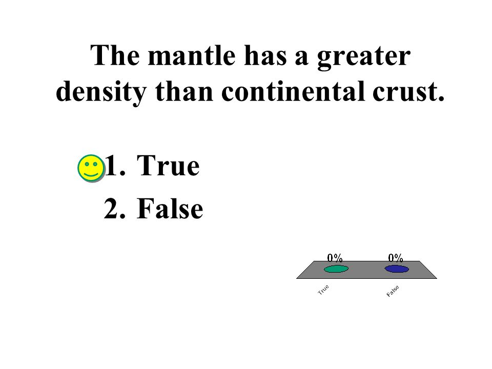 The Grand Tetons are classified as fault block mountains. 1.True 2.False