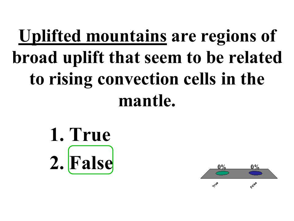 About 70 percent of Earth's surface is below sea level. 1.True 2.False
