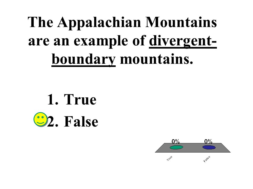 The Adirondack Mountains, which are made of rocks that show little deformation, are uplifted mountains.