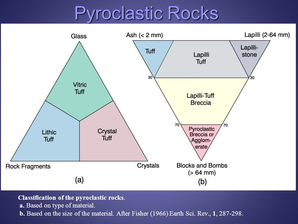 Pyroclastic Rocks Classification of the pyroclastic rocks.
