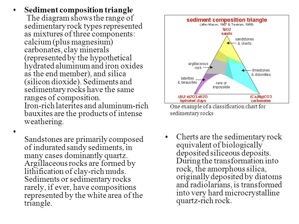 One example of a classification chart for sedimentary rocks Sediment composition triangle The diagram shows the range of sedimentary rock types repres