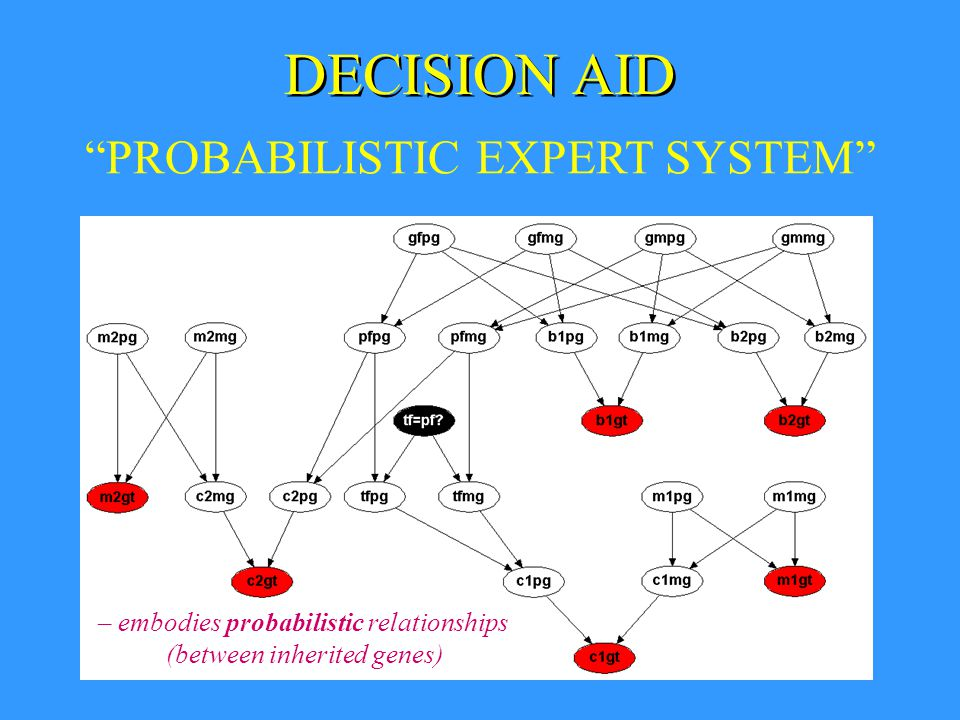 DECISION AID PROBABILISTIC EXPERT SYSTEM – embodies probabilistic relationships (between inherited genes)