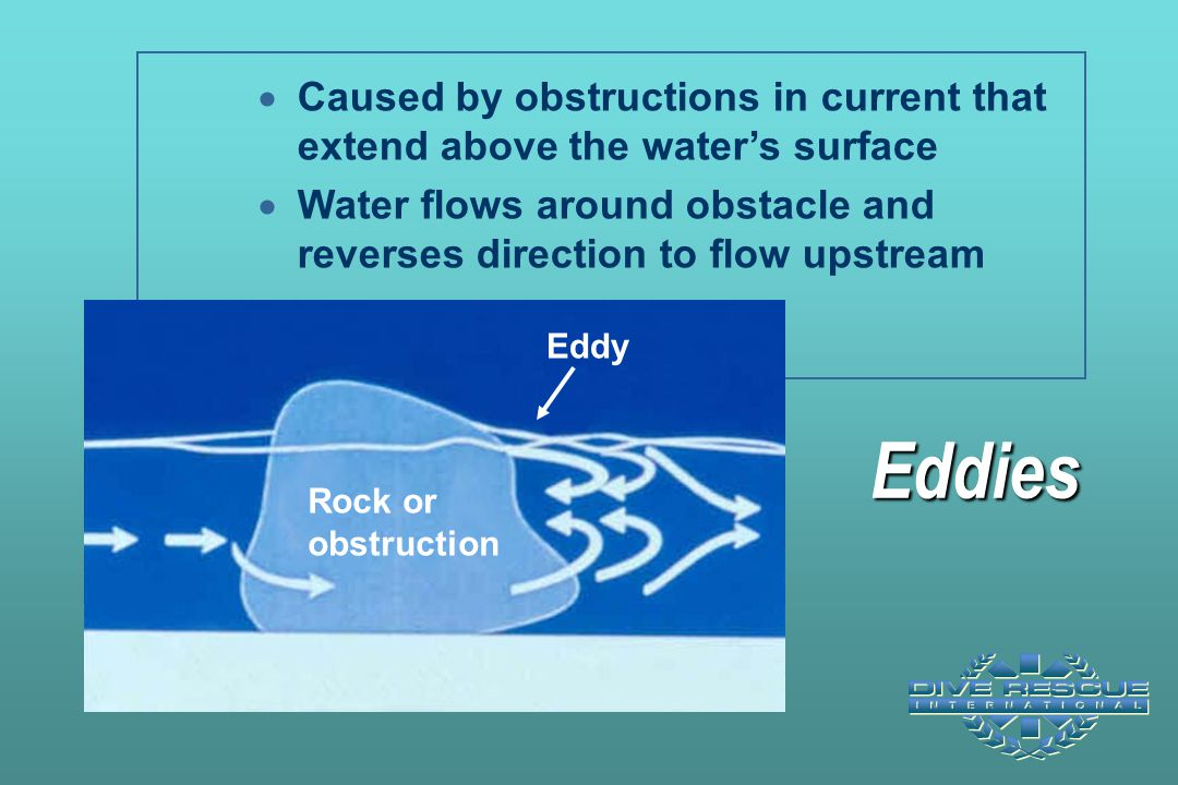Eddies  Caused by obstructions in current that extend above the water's surface  Water flows around obstacle and reverses direction to flow upstream