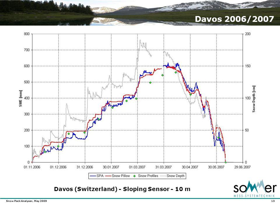 Snow Pack Analyser, May 2009 13 Davos 2006/2007 Davos (Switzerland) - Sloping Sensor - 10 m