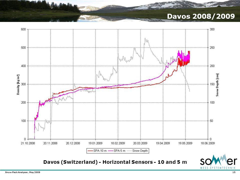 Snow Pack Analyser, May 2009 15 Davos 2008/2009 Davos (Switzerland) - Horizontal Sensors - 10 and 5 m