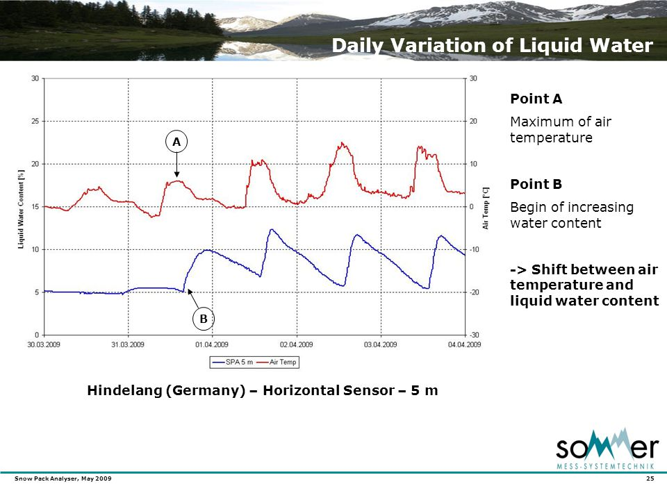 Snow Pack Analyser, May 2009 25 Daily Variation of Liquid Water Hindelang (Germany) – Horizontal Sensor – 5 m Point A Maximum of air temperature Point B Begin of increasing water content -> Shift between air temperature and liquid water content A B