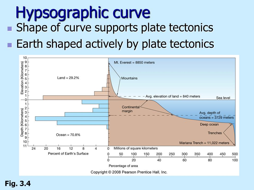 Hypsographic curve Shape of curve supports plate tectonics Shape of curve supports plate tectonics Earth shaped actively by plate tectonics Earth shap