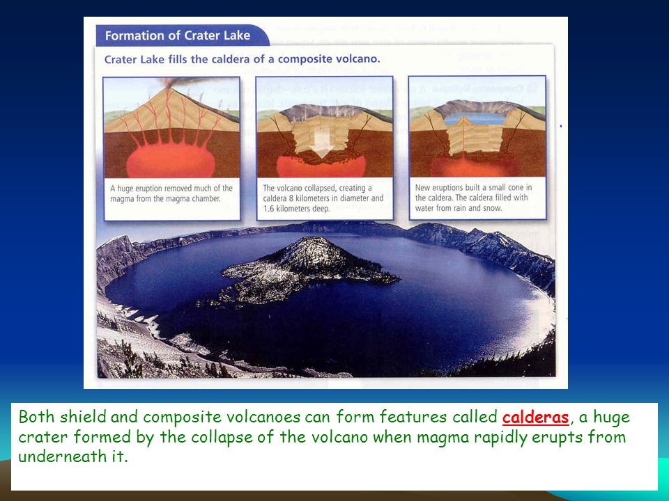 Both shield and composite volcanoes can form features called calderas, a huge crater formed by the collapse of the volcano when magma rapidly erupts from underneath it.