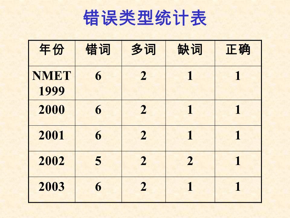 错误类型统计表 年份错词多词缺词正确 NMET 1999 6211 20006211 20016211 20025221 20036211