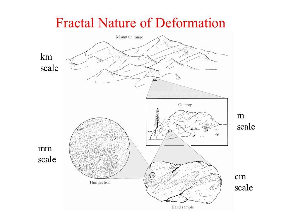 Fractal Nature of Deformation mm scale cm scale m scale km scale