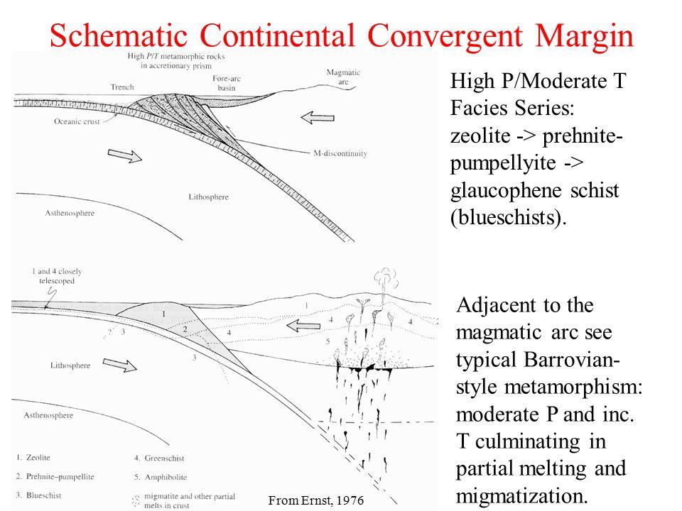 Schematic Continental Convergent Margin From Ernst, 1976 High P/Moderate T Facies Series: zeolite -> prehnite- pumpellyite -> glaucophene schist (blue