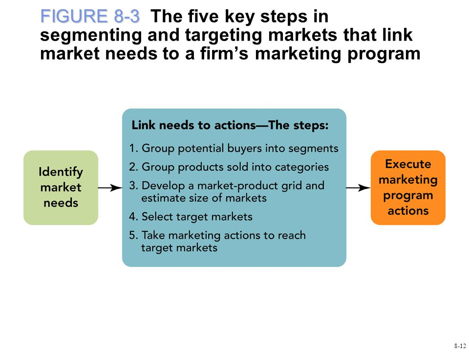 FIGURE 8-3 FIGURE 8-3 The five key steps in segmenting and targeting markets that link market needs to a firm's marketing program 8-12