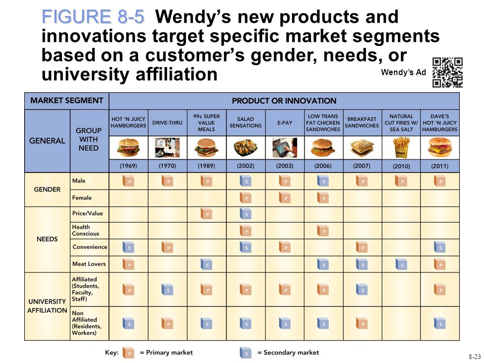 FIGURE 8-5 FIGURE 8-5 Wendy's new products and innovations target specific market segments based on a customer's gender, needs, or university affiliation Wendy's Ad 8-23