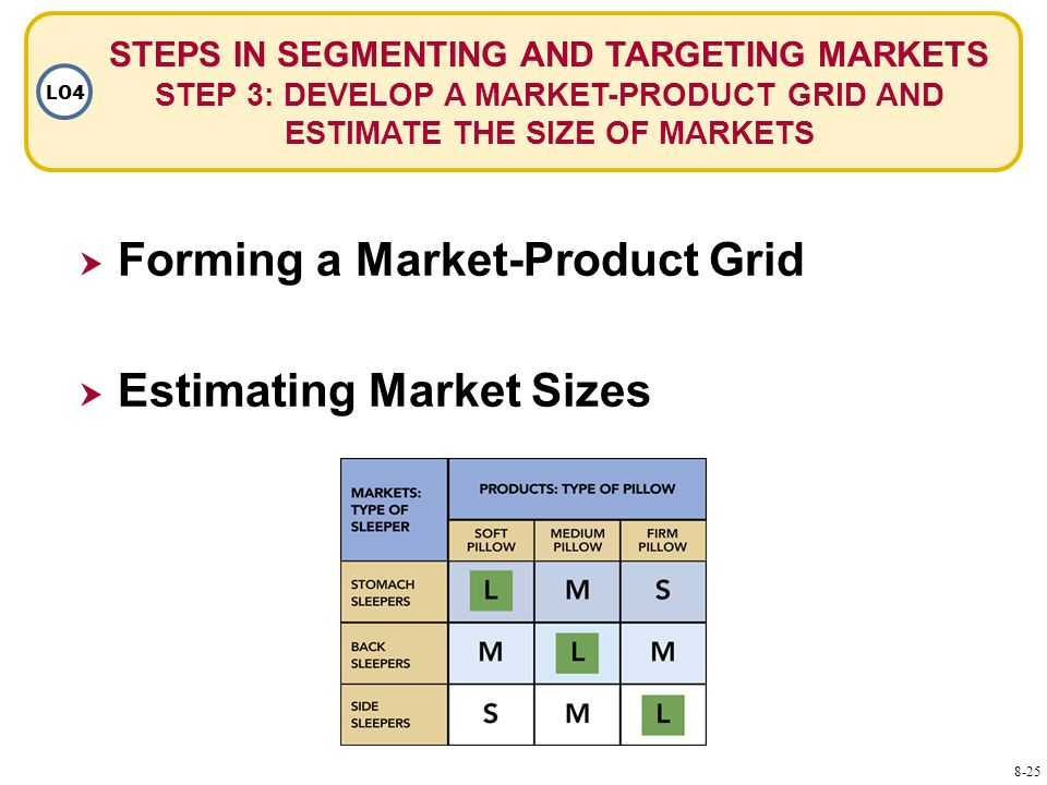 STEPS IN SEGMENTING AND TARGETING MARKETS STEP 3: DEVELOP A MARKET-PRODUCT GRID AND ESTIMATE THE SIZE OF MARKETS LO4  Forming a Market-Product Grid  Estimating Market Sizes 8-25