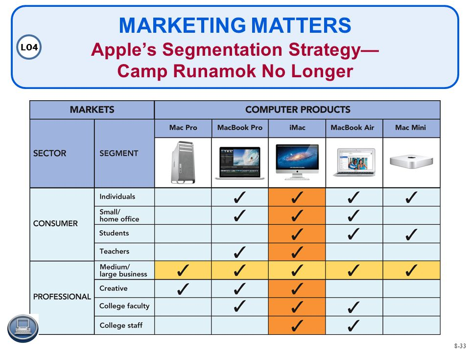 MARKETING MATTERS Apple's Segmentation Strategy— Camp Runamok No Longer LO4 8-33