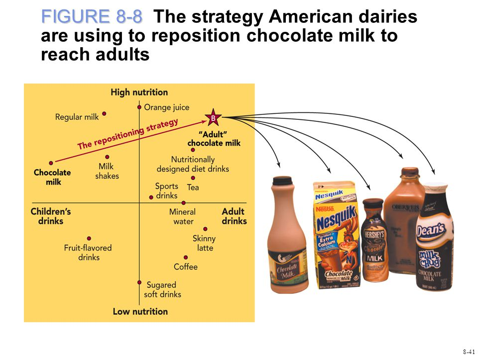 FIGURE 8-8 FIGURE 8-8 The strategy American dairies are using to reposition chocolate milk to reach adults 8-41