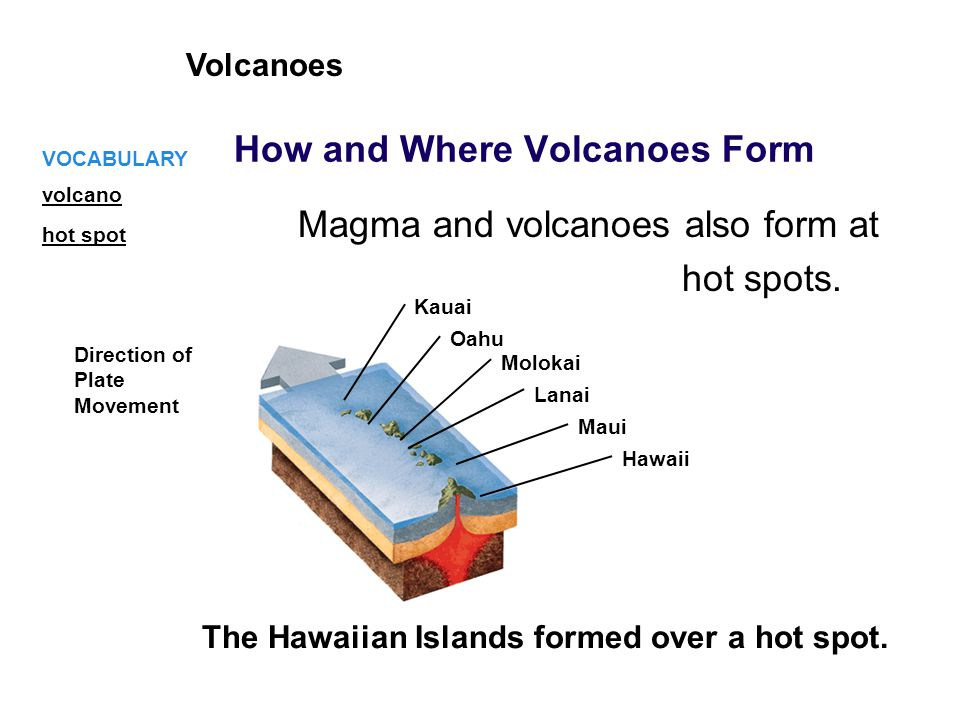 The Hawaiian Islands formed over a hot spot. Volcanoes Magma and volcanoes also form at hot spots. VOCABULARY How and Where Volcanoes Form Direction o