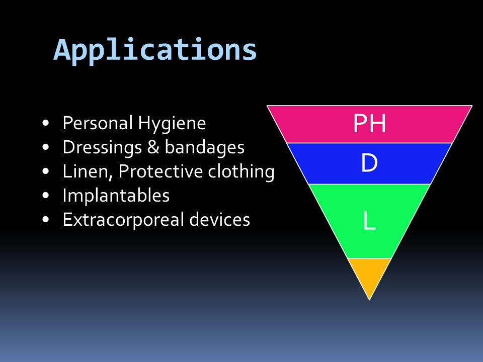 Personal Hygiene Dressings & bandages Linen, Protective clothing Implantables Extracorporeal devices Applications