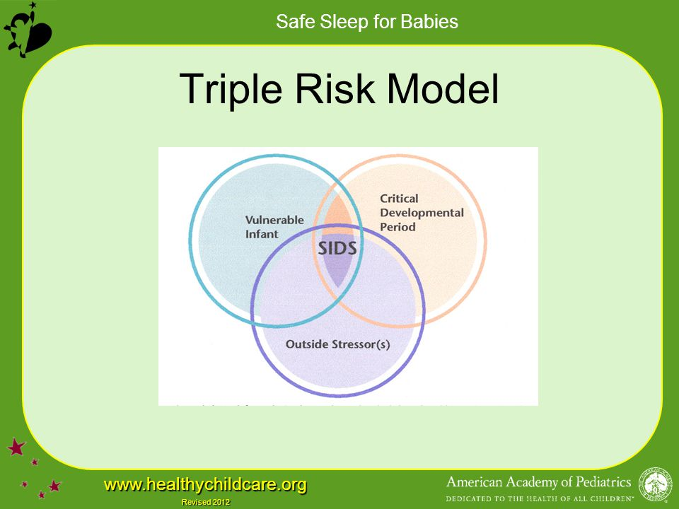 Safe Sleep for Babies www.healthychildcare.org Revised 2012 Risk of Side Position Multiple studies have demonstrated that side position places infant at higher risk for SIDS than the back position Recent studies show that risk with side (aOR 2.0) and prone (aOR 2.6) are similar (Li, 2003; Hauck, 2002) Side position is unstable – may lead to unaccustomed prone positioning
