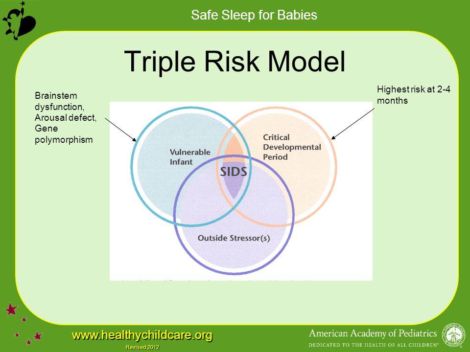 Safe Sleep for Babies www.healthychildcare.org Revised 2012 Triple Risk Model Brainstem dysfunction, arousal defect, gene polymorphism Highest risk at 2-4 months Prone sleep position, smoke exposure, soft bedding