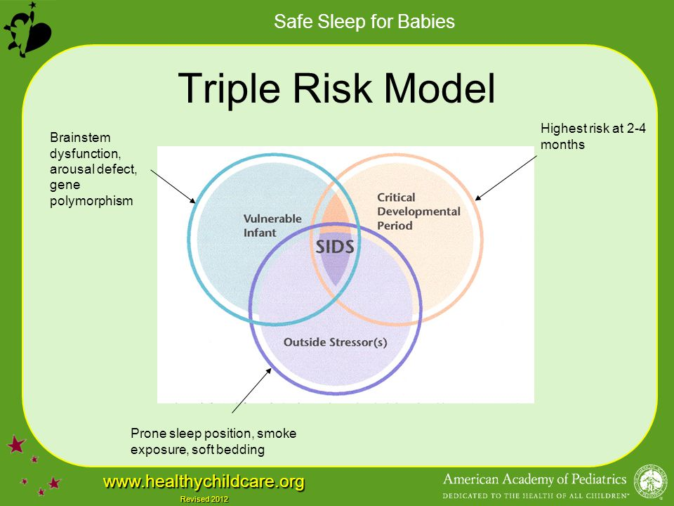 Safe Sleep for Babies www.healthychildcare.org Revised 2012 Pacifiers Studies consistently demonstrate a protective effect of pacifiers on SIDS Mechanism unknown –Decreased arousal threshold (Franco) –Pacifiers dislodge within 15 minutes (Weiss and Kerbl) to 1 hour (Franco et al) of sleep