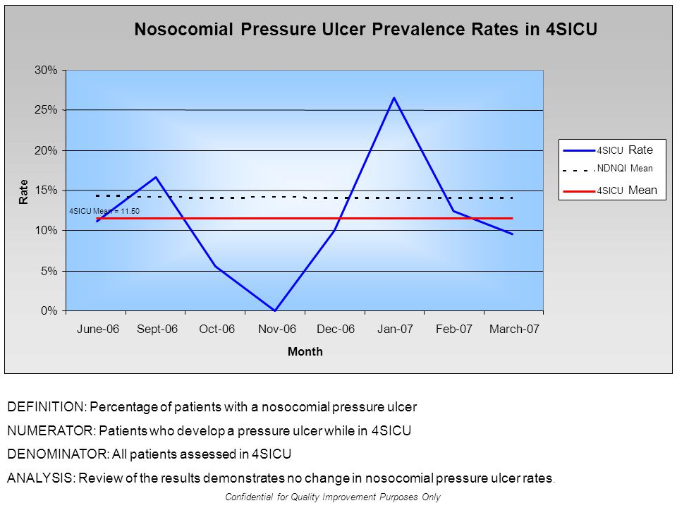 DEFINITION: Percentage of patients with a nosocomial pressure ulcer NUMERATOR: Patients who develop a pressure ulcer while in 4SICU DENOMINATOR: All patients assessed in 4SICU ANALYSIS: Review of the results demonstrates no change in nosocomial pressure ulcer rates.