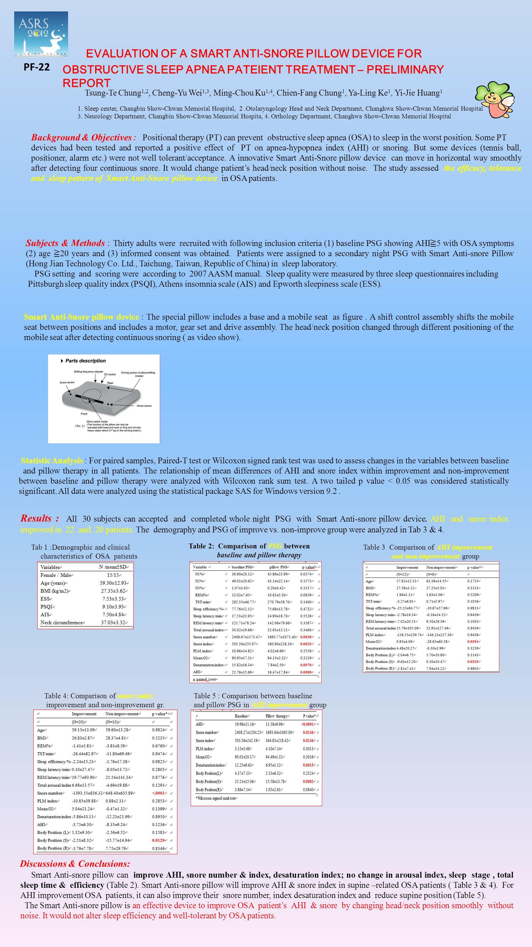PF-22 EVALUATION OF A SMART ANTI-SNORE PILLOW DEVICE FOR OBSTRUCTIVE SLEEP APNEA PATEIENT TREATMENT – PRELIMINARY REPORT Tsung-Te Chung 1,2, Cheng-Yu Wei 1,3, Ming-Chou Ku 1,4, Chien-Fang Chung 1, Ya-Ling Ke 1, Yi-Jie Huang 1 1.