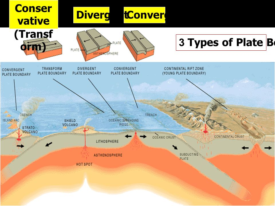 Convergent Conser vative (Transf orm) Divergent 3 Types of Plate Boundaries