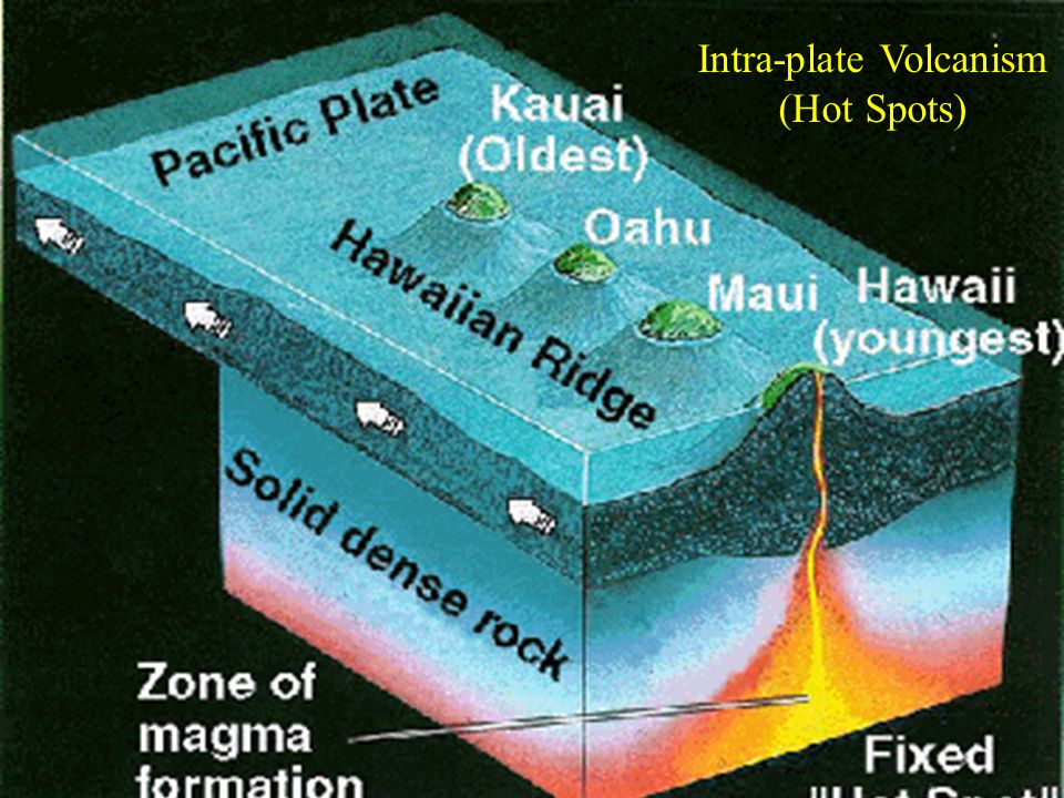 Intra-plate Volcanism (Hot Spots)