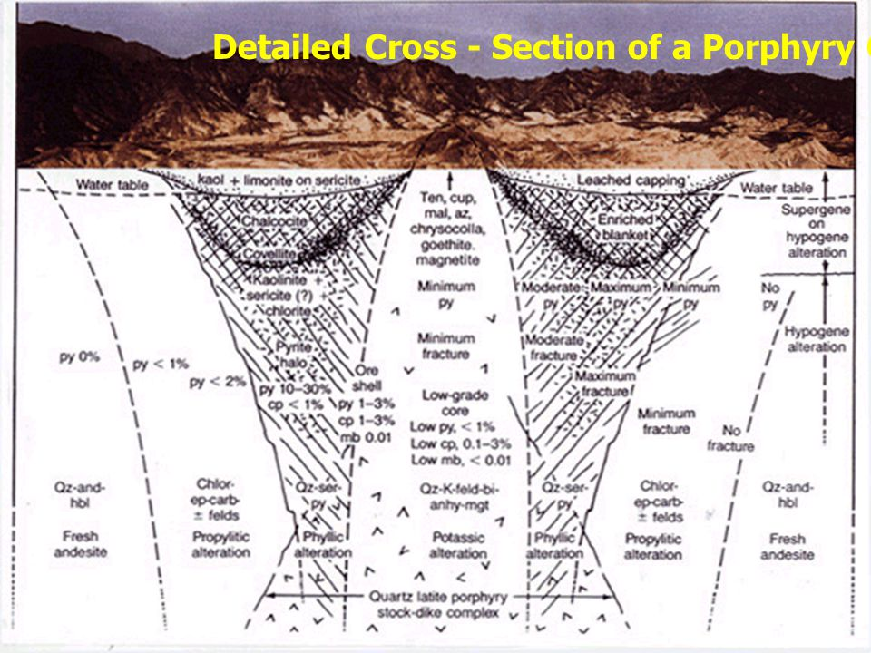 Detailed Cross - Section of a Porphyry Copper Deposit