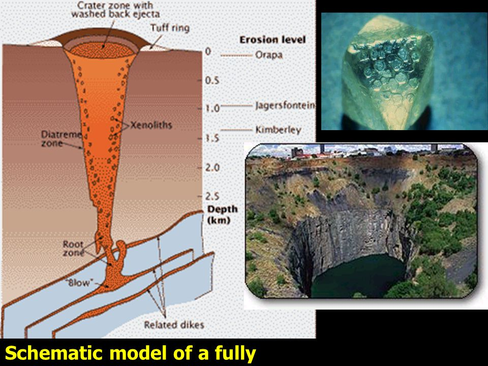 Schematic model of a fully grown kimberlite pipe