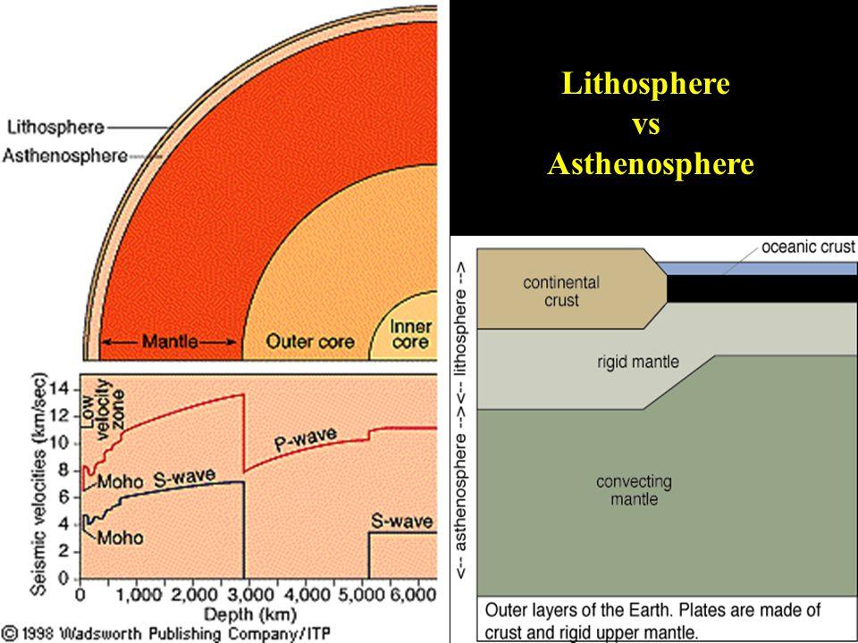 Lithosphere vs Asthenosphere