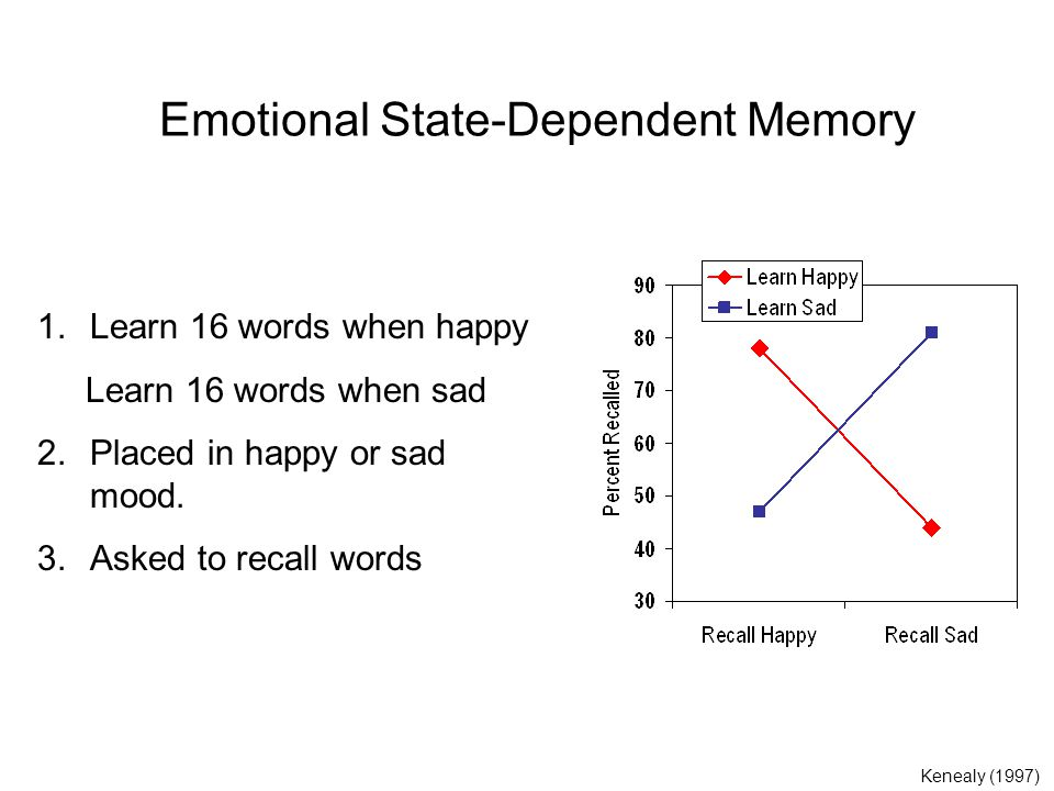 Emotional State-Dependent Memory 1.Learn 16 words when happy Learn 16 words when sad 2.Placed in happy or sad mood.