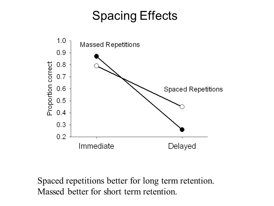 Spacing Effects Spaced repetitions better for long term retention.