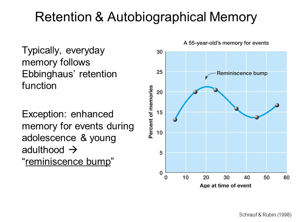 Retention & Autobiographical Memory Schrauf & Rubin (1998) Typically, everyday memory follows Ebbinghaus' retention function Exception: enhanced memory for events during adolescence & young adulthood  reminiscence bump